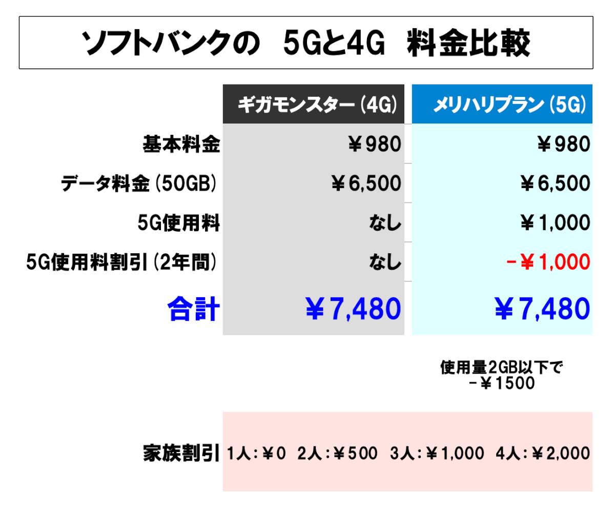 ソフトバンク 5gプラン